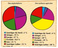 répartition part continent des exploitations et des surfaces agricoles