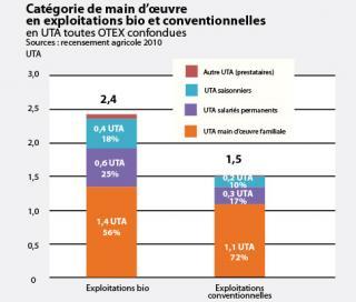Catégorie de main d'oeuvre en exploitations bio et conventionnelles