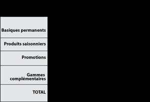 Coefficients Differencies Et Compensation De Marges Au Rayon F L