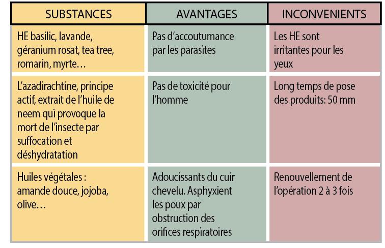 a9cf1e32d1 Conseils - Gare au poux - Biolinéaires | le magazine professionnel ...